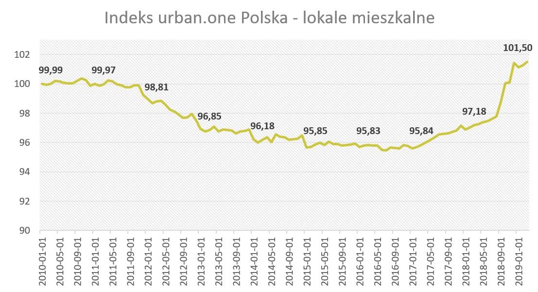 indeks urban.one - lokale mieszkalne
