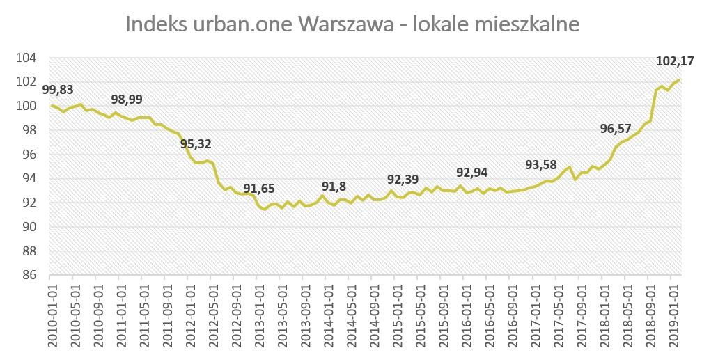 Warszawa: mieszkania wciąż drogie