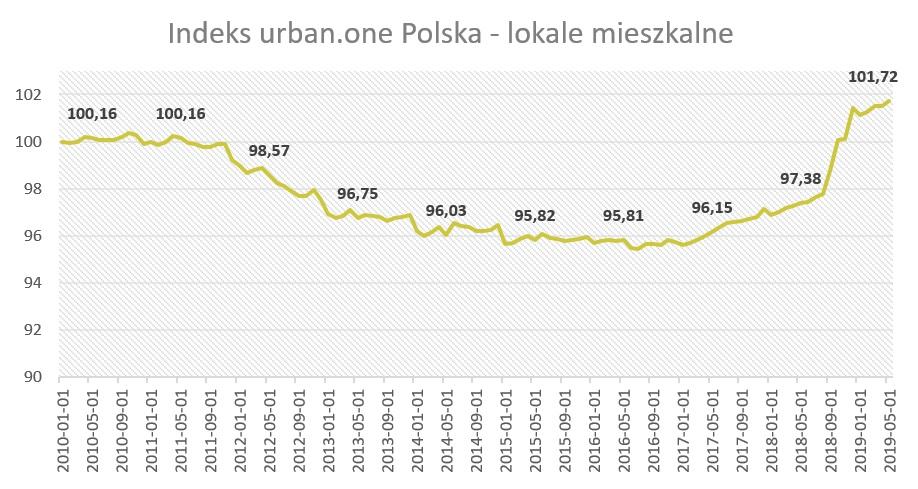 Indeks cen mieszkań w Polsce