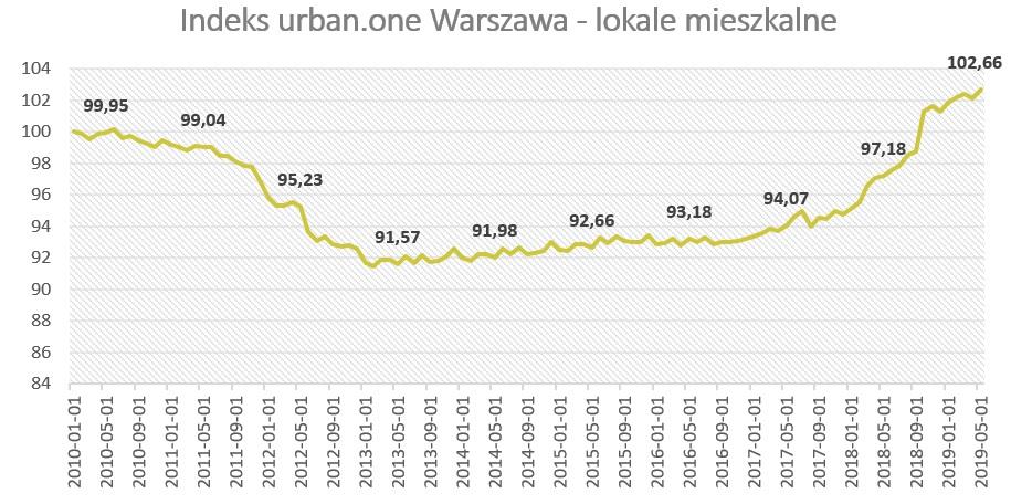 Wartość indeksu cen mieszkań: Warszawa
