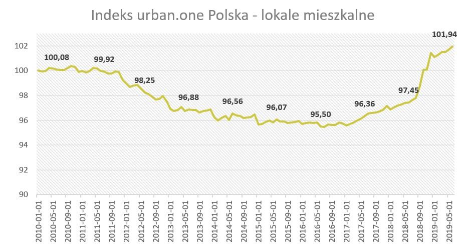Ceny mieszkań Polska