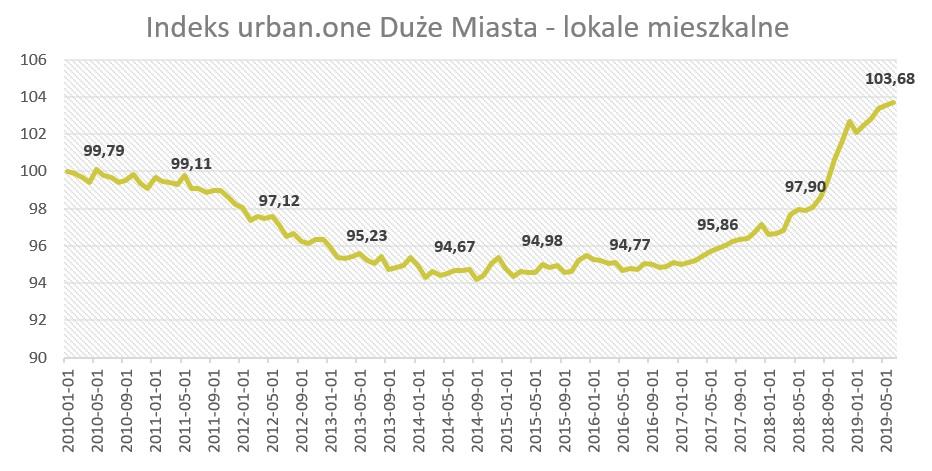 Ceny mieszkań duże miasta