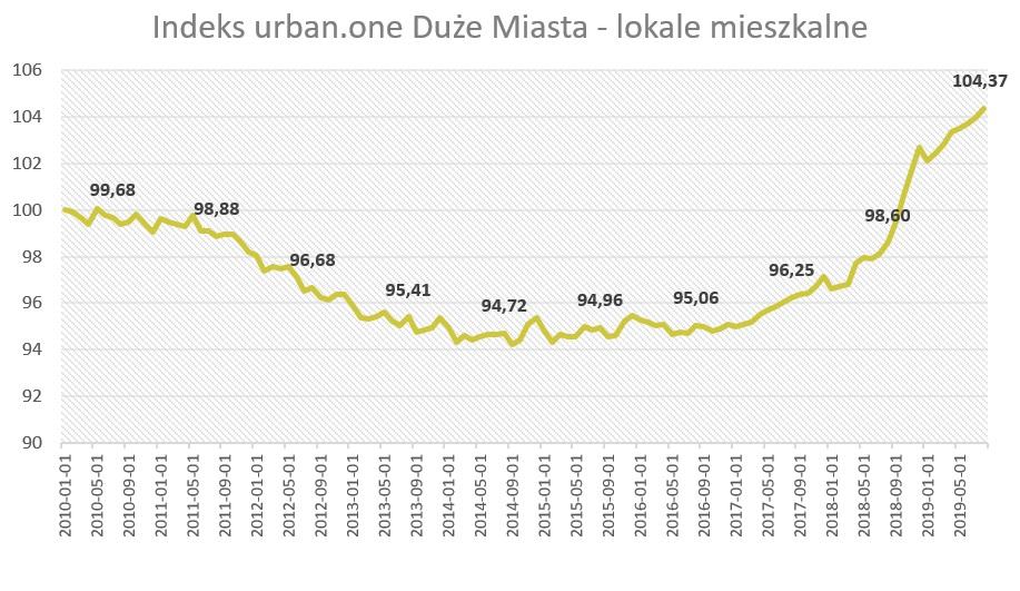 Ceny mieszkań w dużych miastach (sierpień 2019)