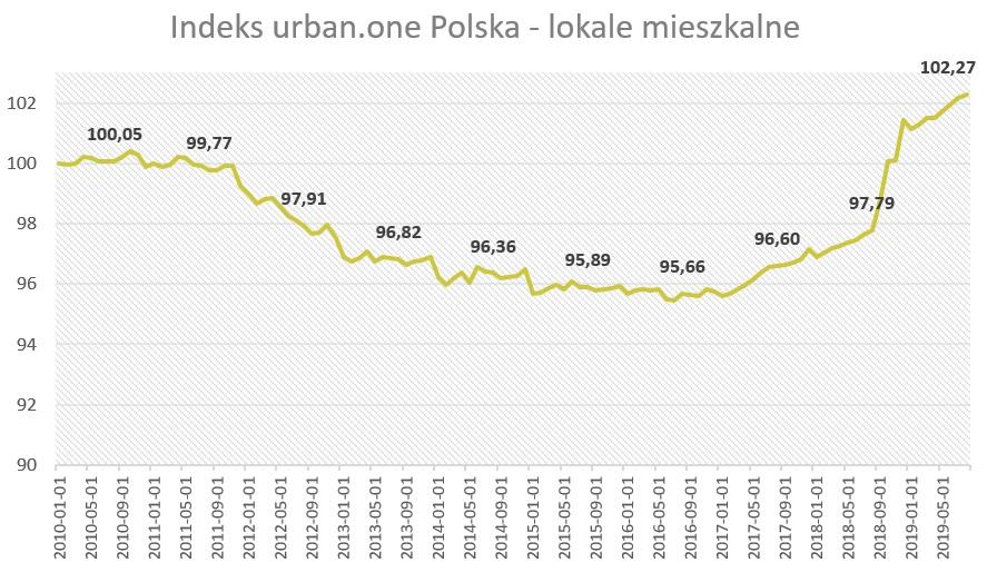 Ceny mieszkań w Polsce (duże miasta)