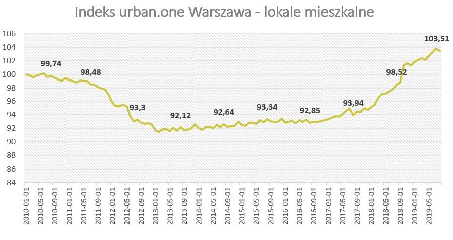 Ceny mieszkań w Warszawie (sierpień 2019)