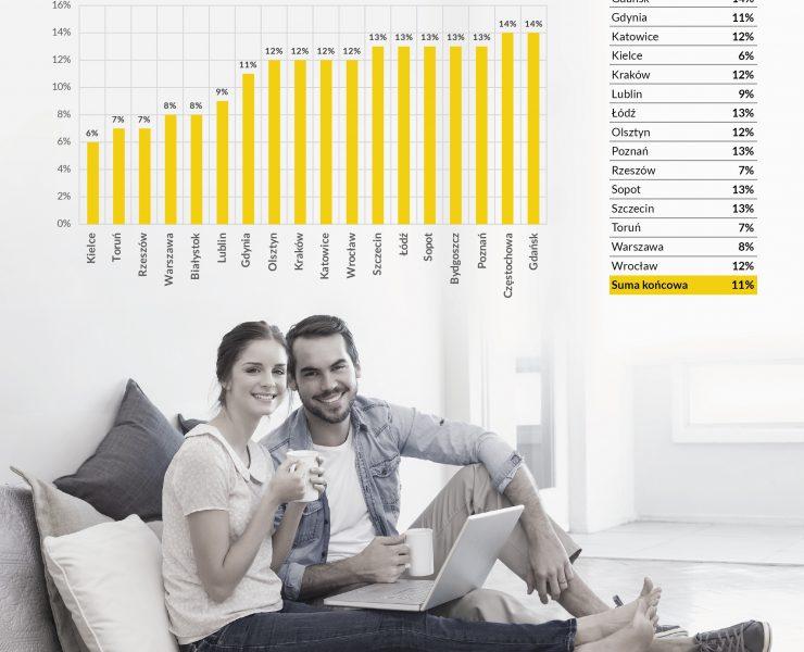 Rynkowa asymetria: ile tak naprawdę kosztują mieszkania w Polsce?