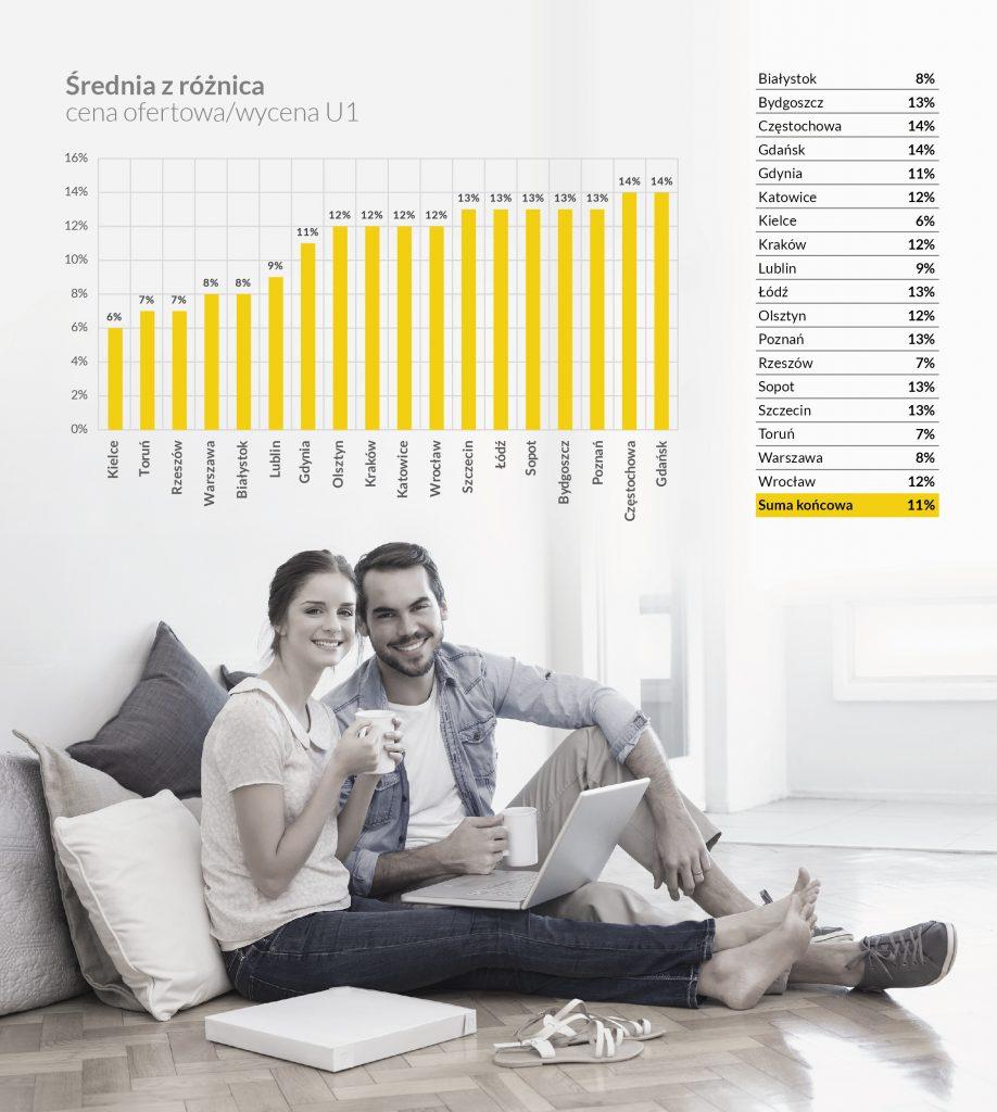Ile kosztują mieszkania