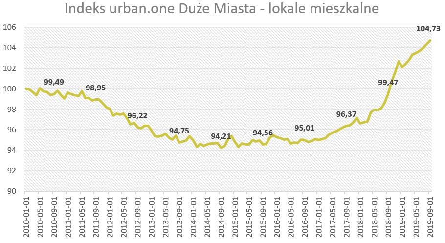 Ceny mieszkań w dużych miastach
