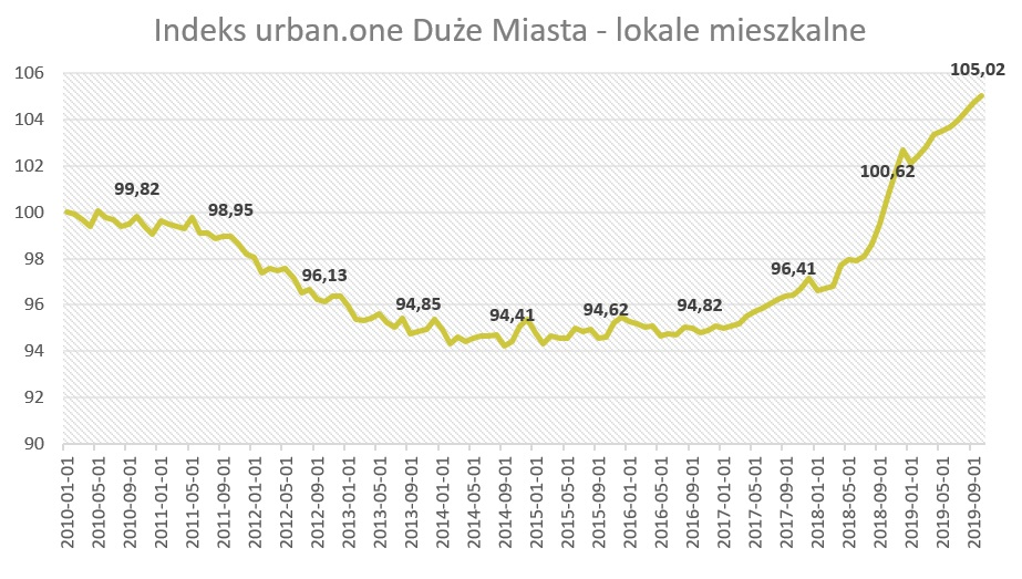 Ceny mieszkań w dużych miastach (październik 2019)
