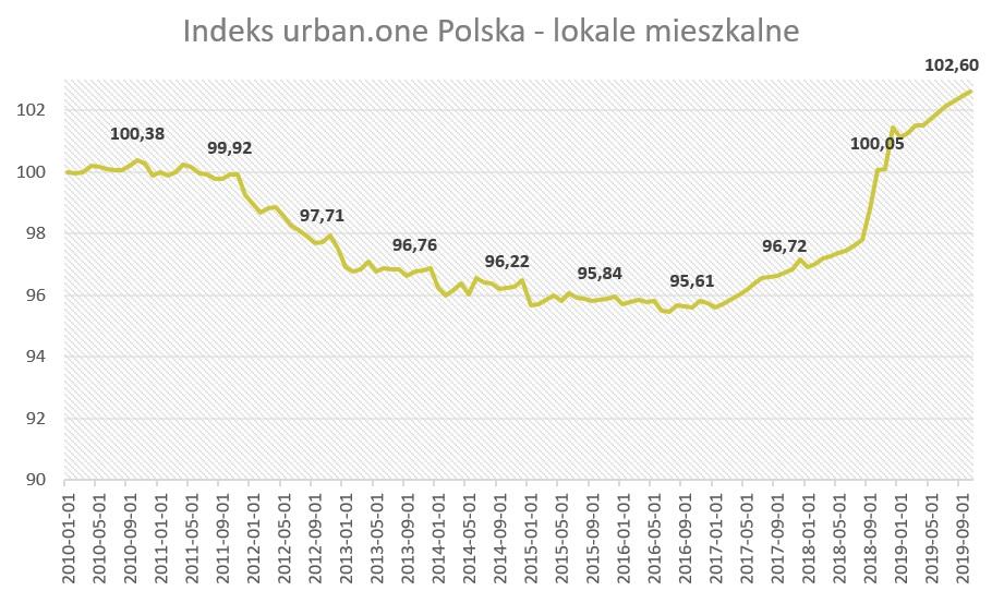 Ceny mieszkań w Polsce (październik 2019)