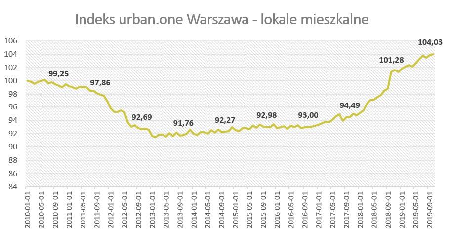 Ceny mieszkań w Warszawie (październik 2019)